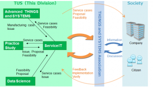 Fig 1. Organization of Things and Systems Division, and collaboration framework